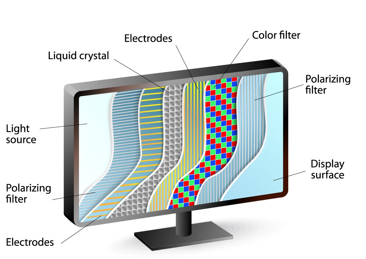 AMOLED vs OLED vs LCD